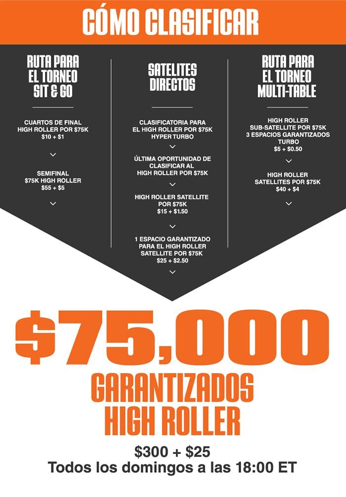 Torneo High Roller $75 000 GTD en Ignition Casino